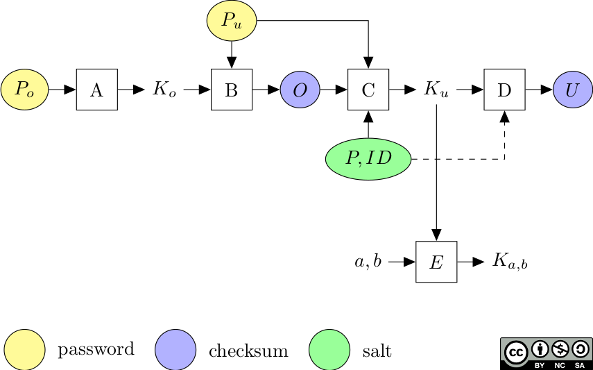 How secure is PDF encryption? | Blog | Guillaume Endignoux